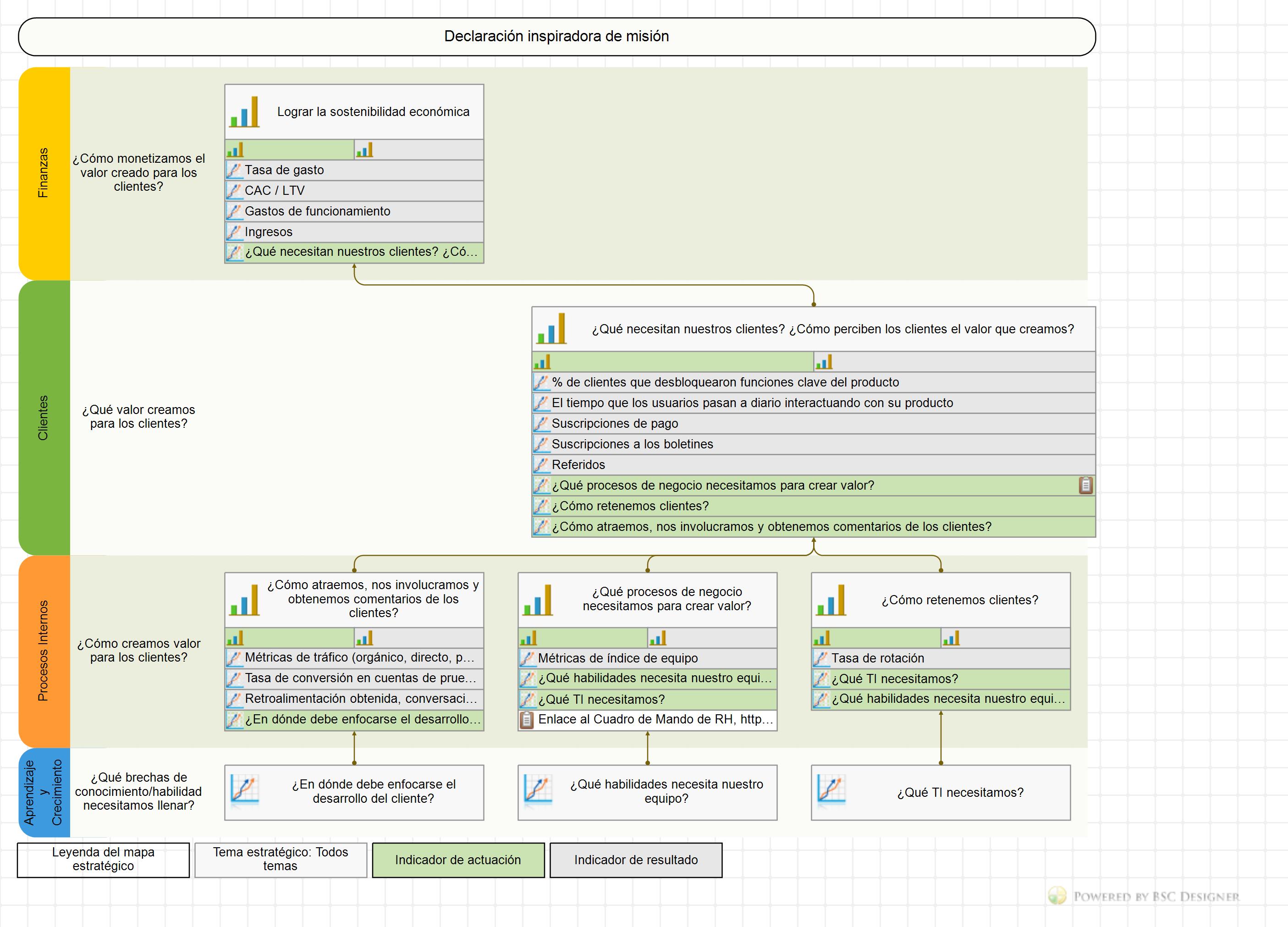 Mapa Estratégico de Cuadro de Mando Integral para una empresa nueva