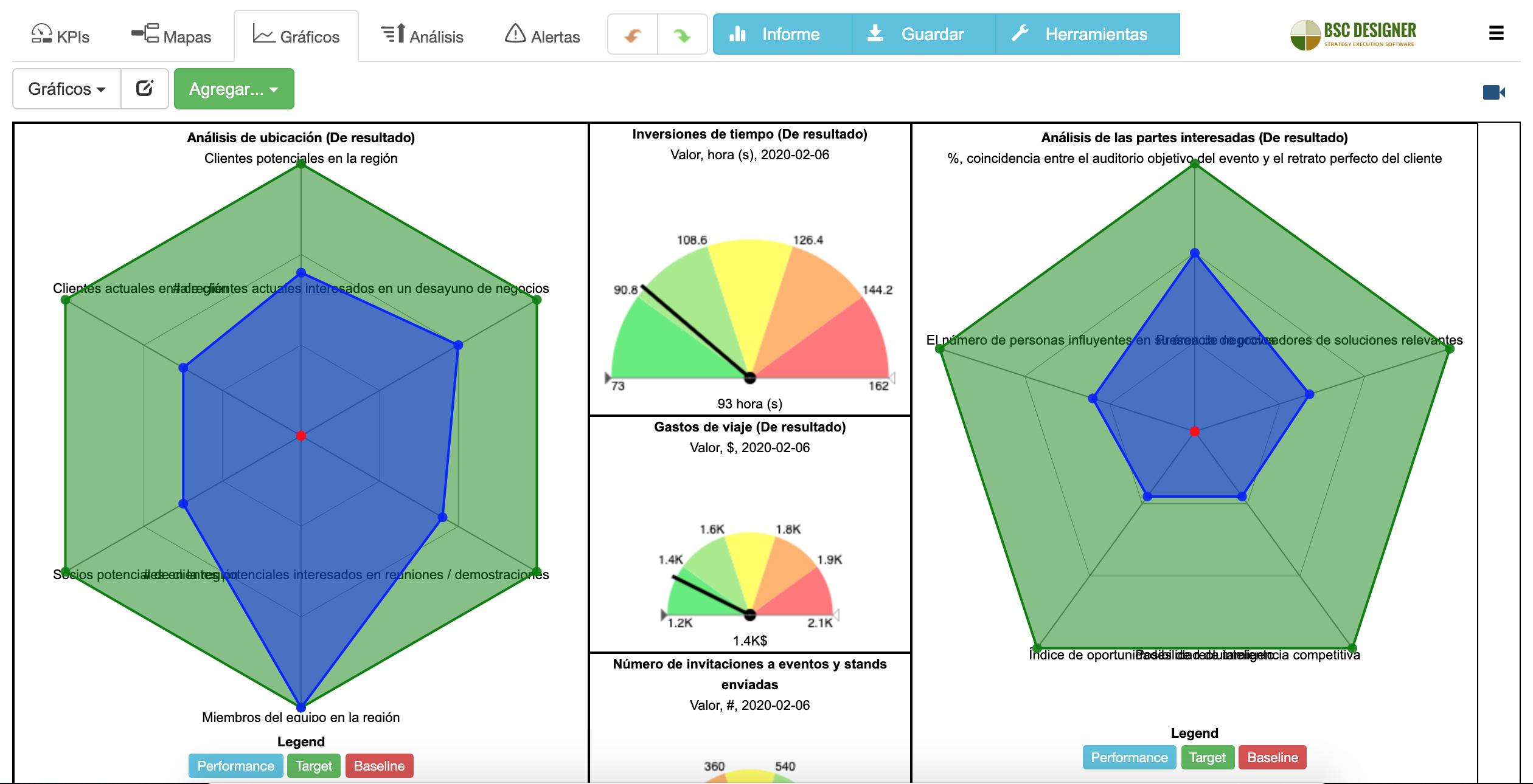 Un tablero BI con diagramas de radar para el análisis de eventos.
