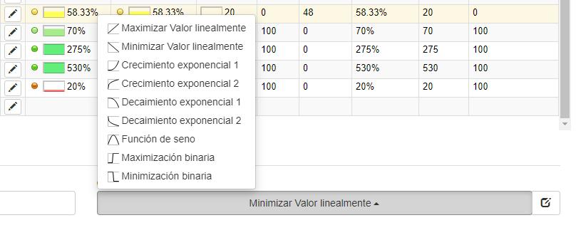 minimizar valor linealmente
