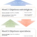 [Infografía] Usted lo está haciendo mal: Objetivos Estratégicos vs. Operativos