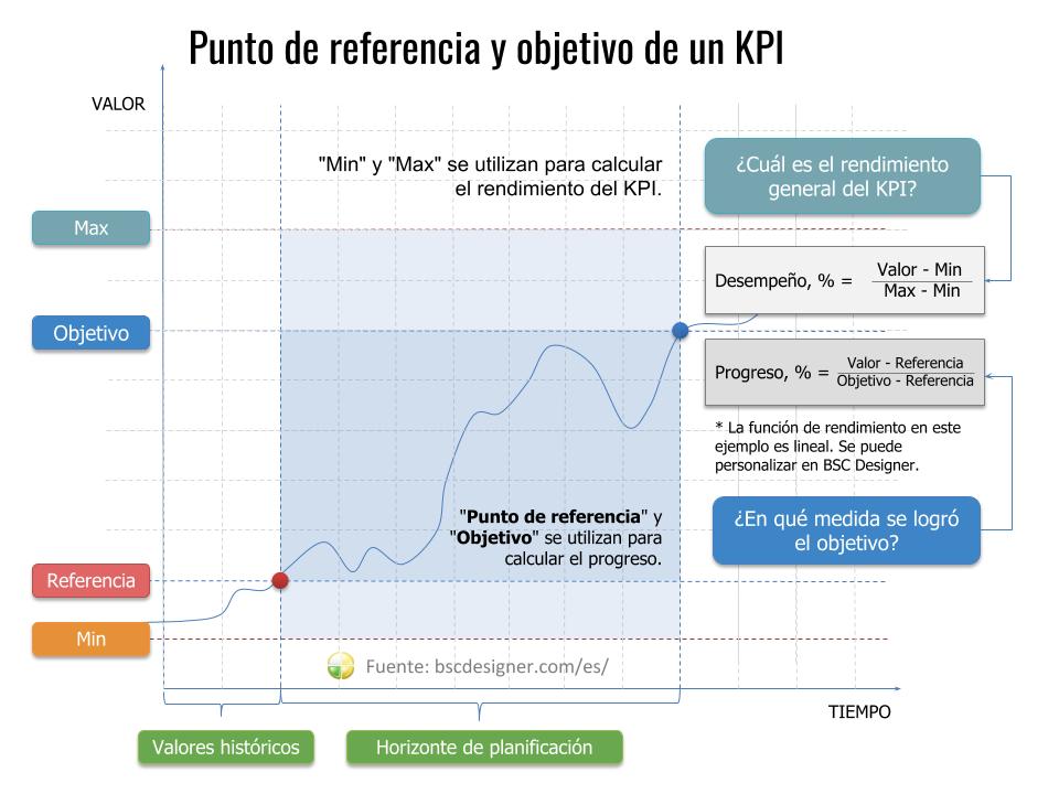 Punto de referencia y objetivo de un KPI