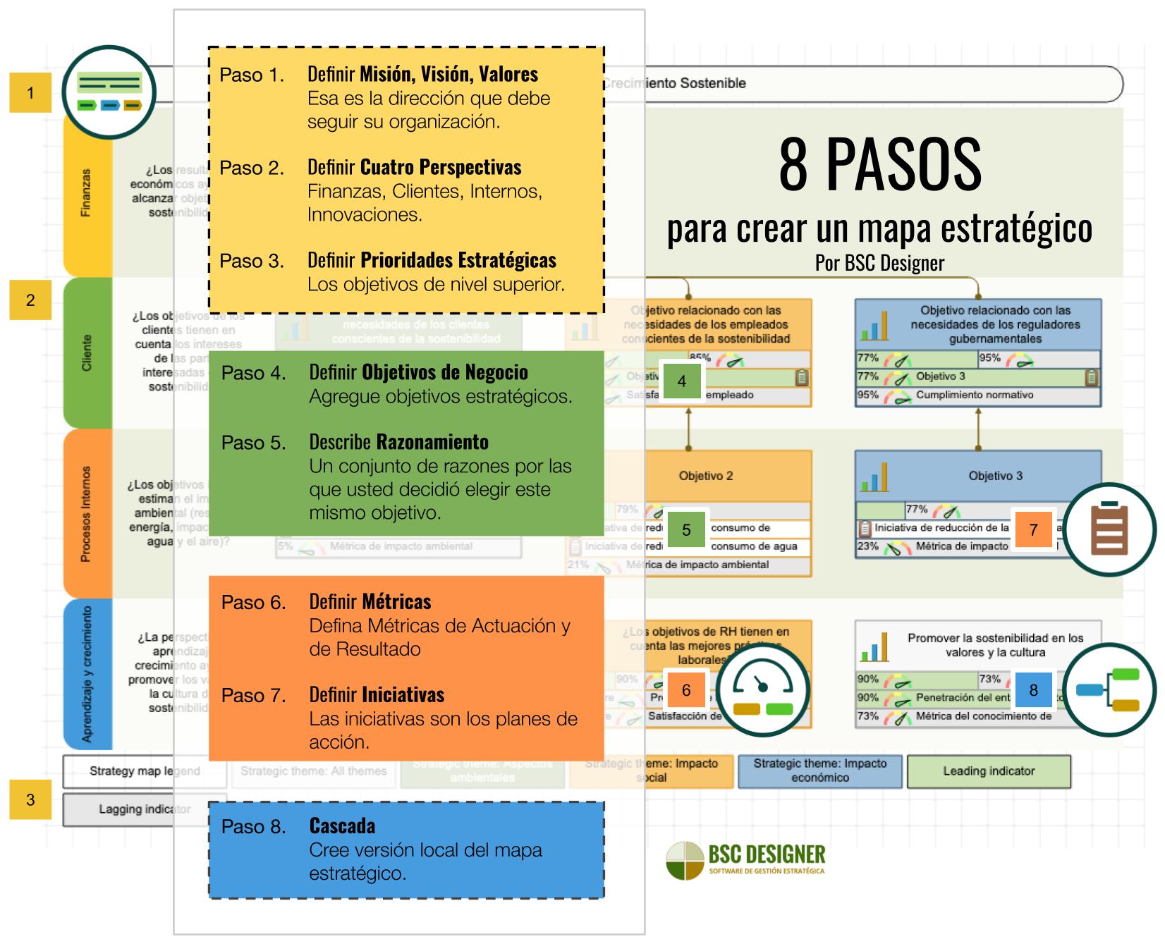 8 PASOS para crear un mapa estratégico con BSC Designer