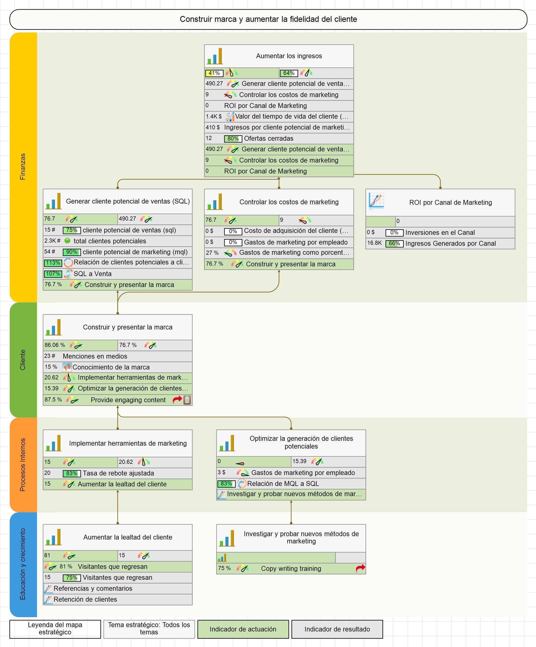 Cuadro de Mando de nivel 2: Mapa Estratégico para Marketing