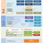 5 pasos para preparar la ejecución de la estrategia de negocios