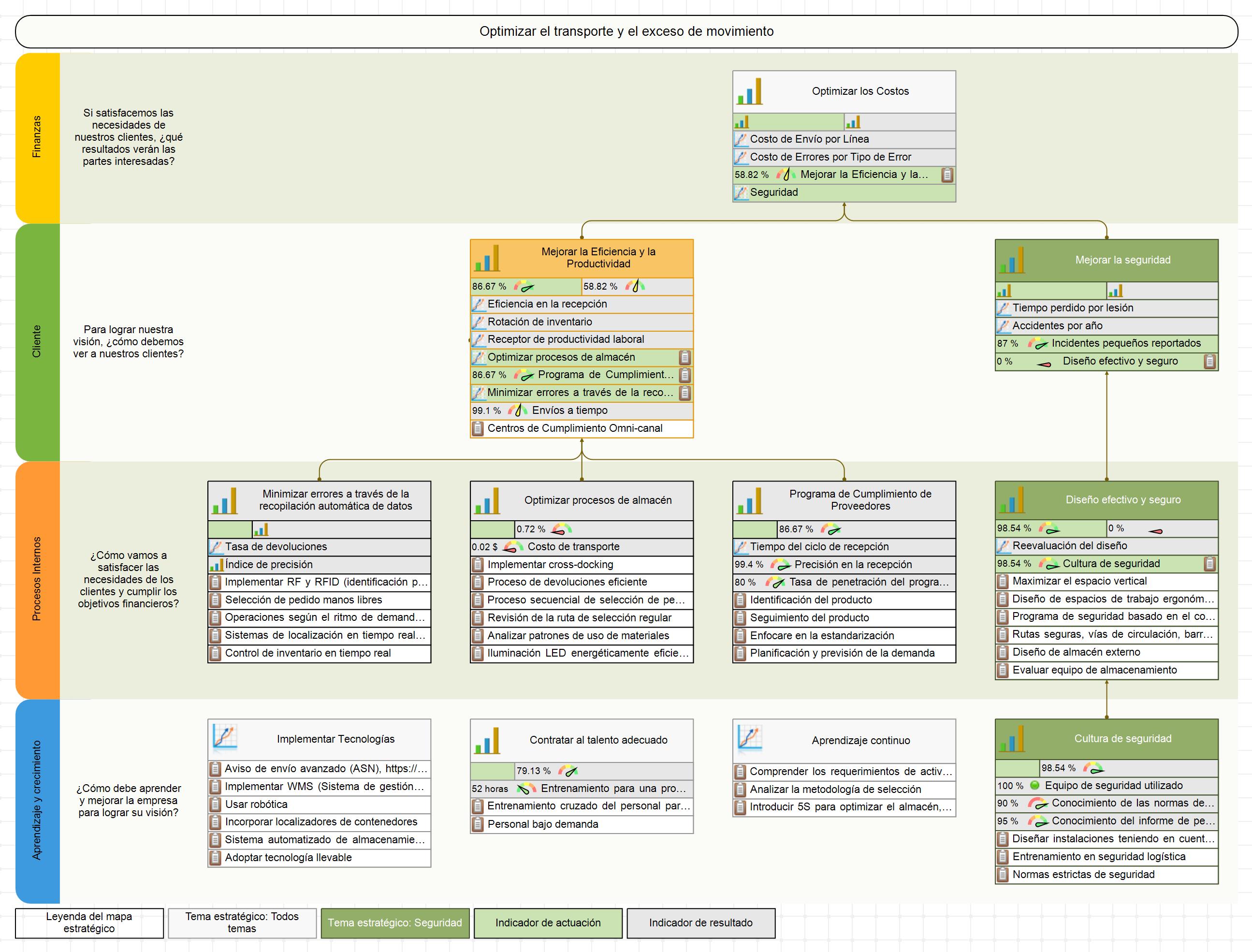Mapa Estratégico para un Cuadro de Mando Integral de un Almacén con KPIs e Iniciativas