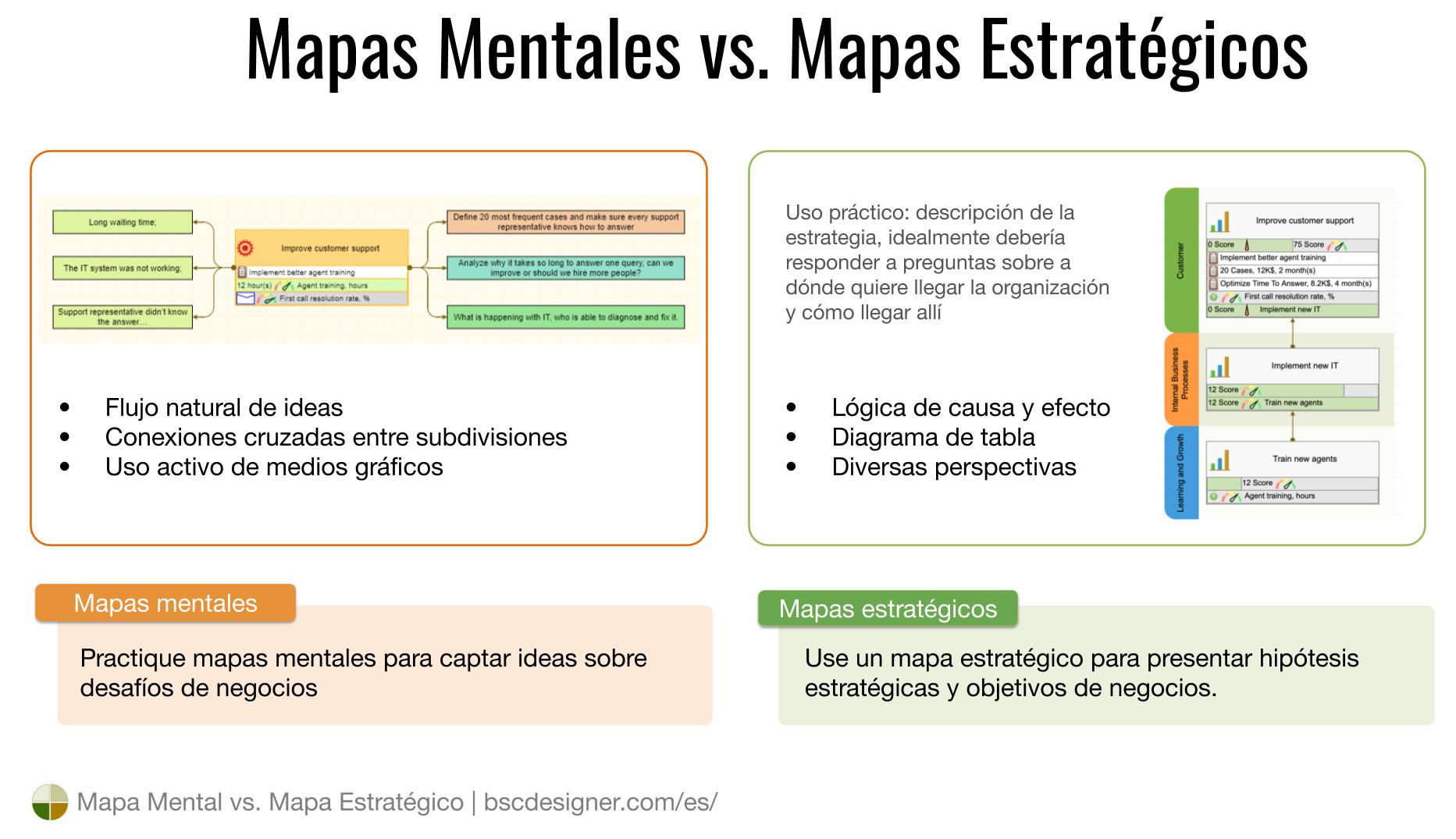 Capture ideas aleatorias con un mapa mental y presente los objetivos de negocios con lógica de causa y efecto en un mapa estratégico.