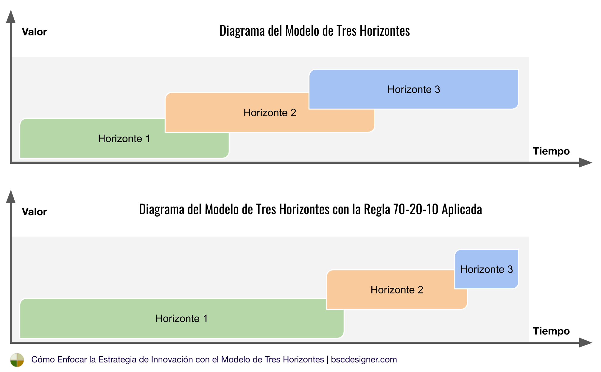Diagrama del Modelo de Tres Horizontes con la Regla 70-20-10 Aplicada