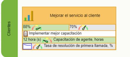 Mejorar el objetivo de atención al cliente en el mapa con KPIs de iniciativa, actuación y resultado