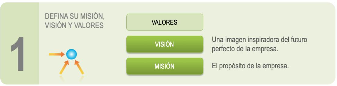 Preparar el Paso de la Estrategia 1 - Visión, Misión, Valores