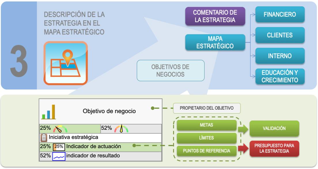 Preparar la Estrategia Paso 3 - Descripción de la Estrategia en el Mapa Estratégico