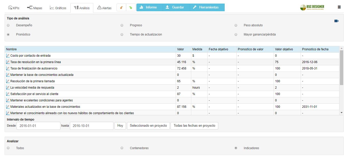 Pestaña de análisis en el software BSC Designer: encuentre los KPIs que necesitan su atención