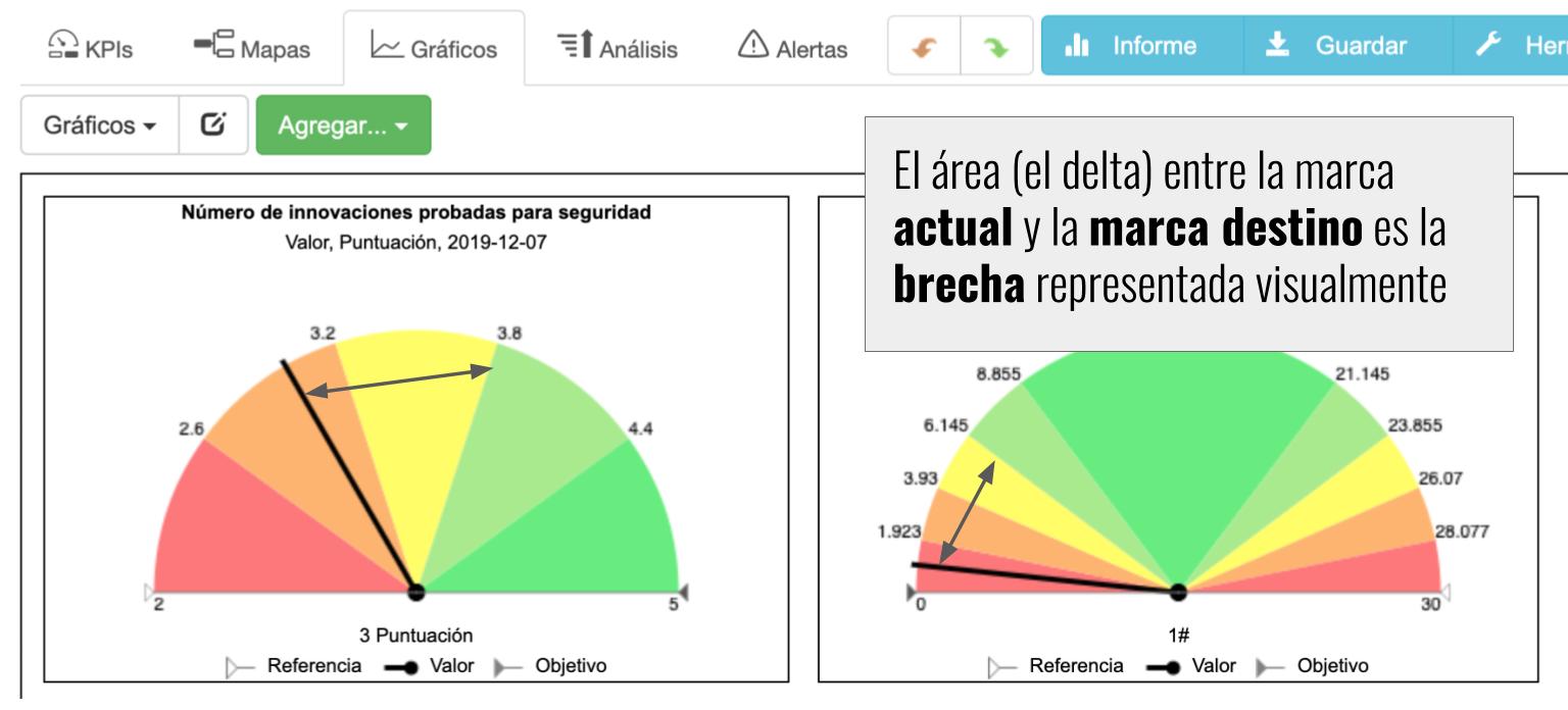 El área (el delta) entre la marca actual y la marca destino es la brecha representada visualmente