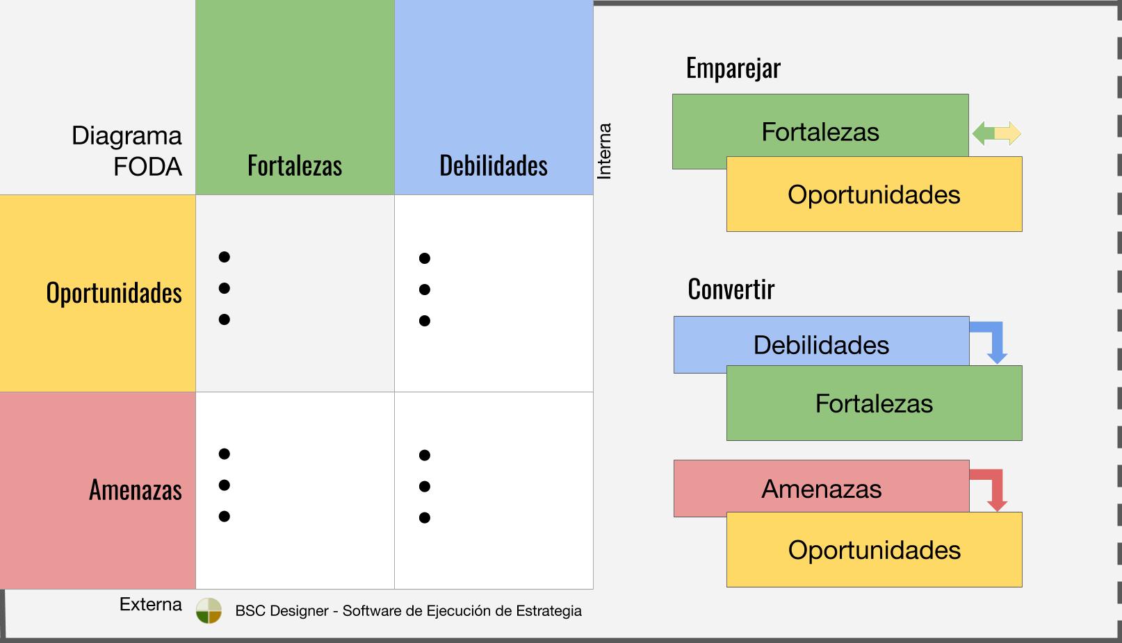 Diagrama DAFO: iguala o convierte