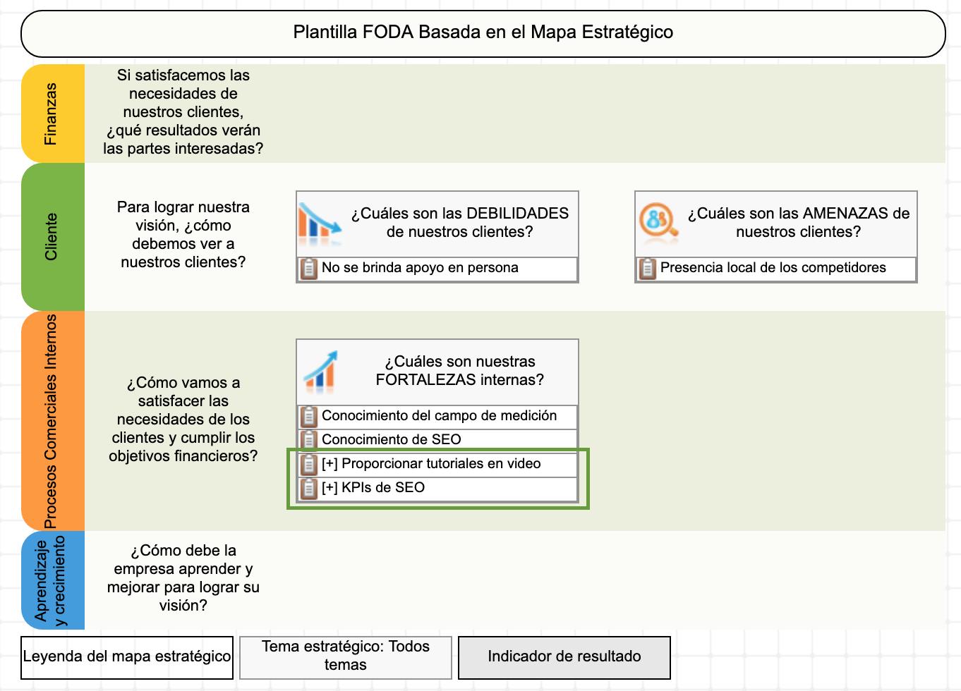 Uso de la plantilla FODA+E - paso 2