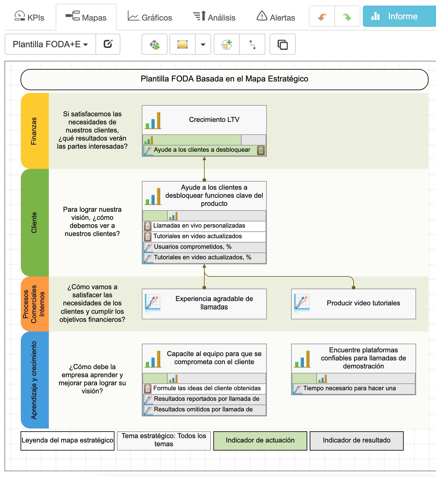 Los resultados del análisis FODA+E se convirtieron en un mapa estratégico