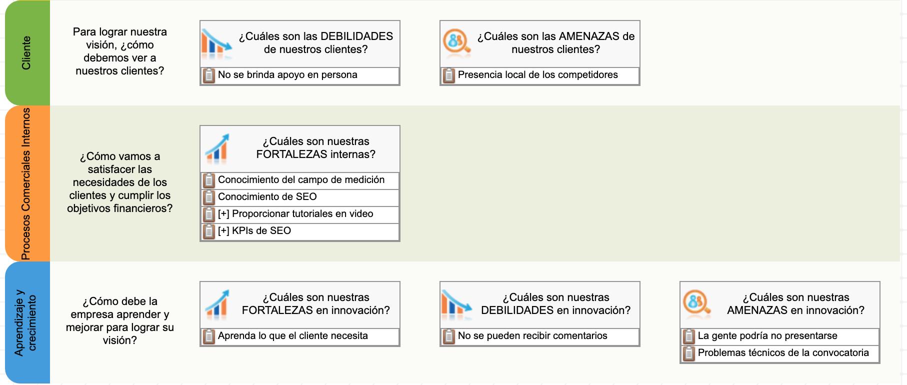 Uso de la plantilla FODA+E para mapear los resultados en la perspectiva de innovación
