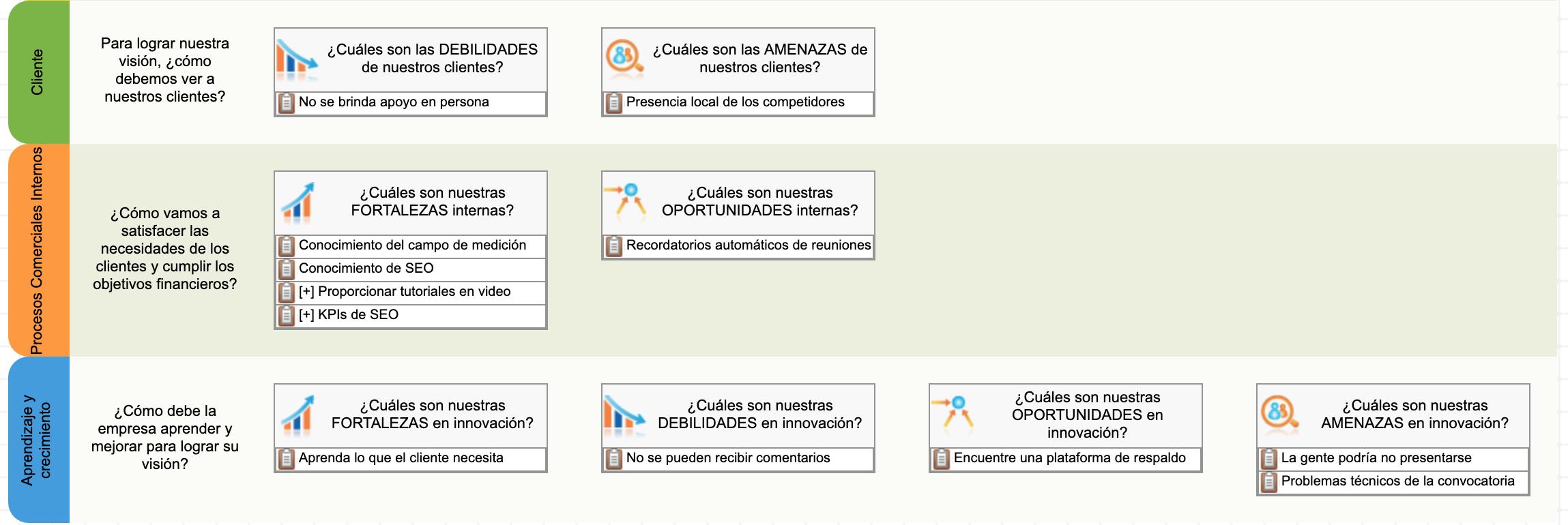 Uso de la plantilla FODA+E - agregando objetivos en la perspectiva interna