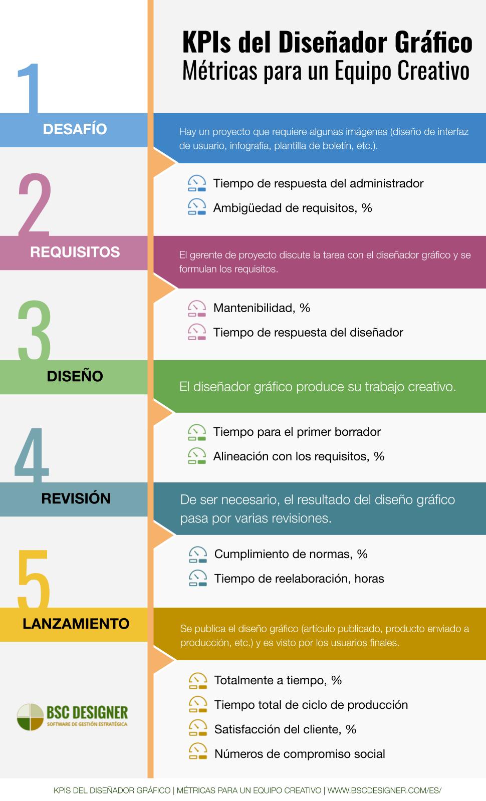 KPIs del diseñador gráfico: cómo medir el proceso creativo.