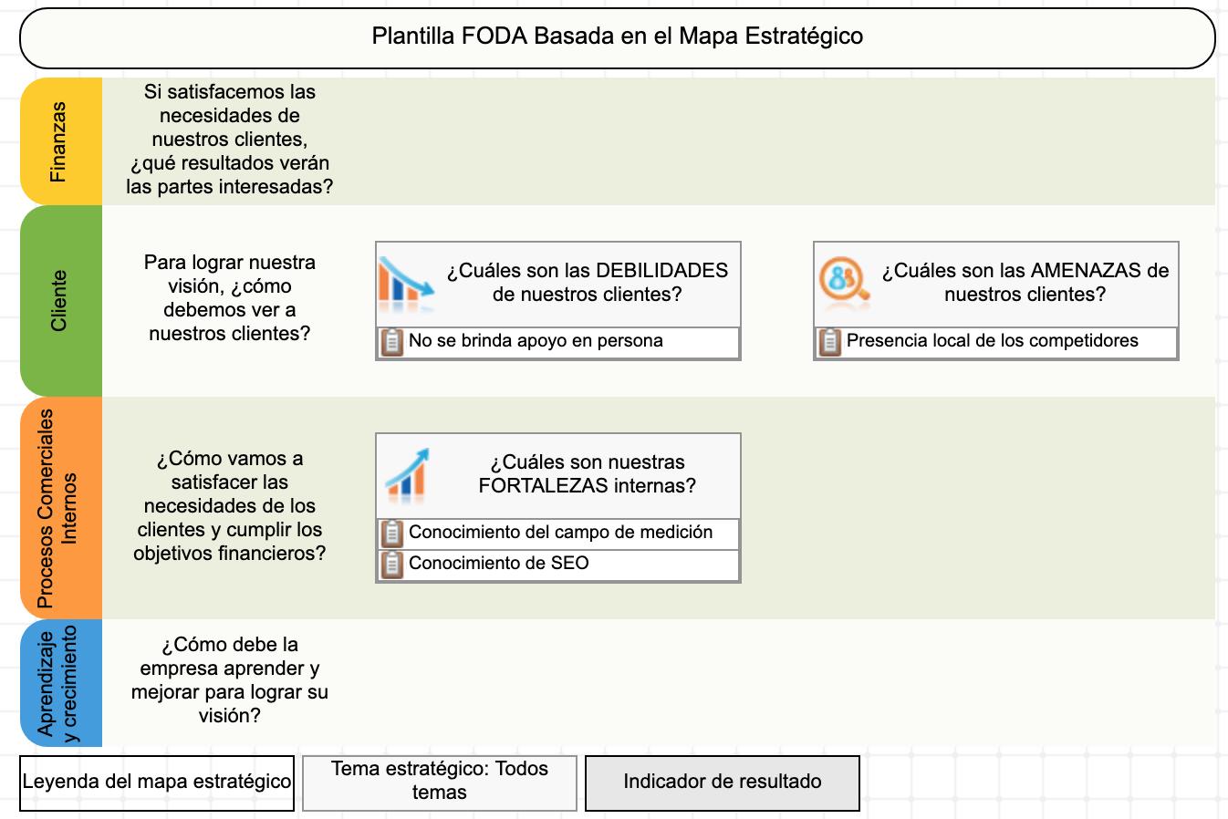 Ejemplo de uso de la plantilla FODA+E