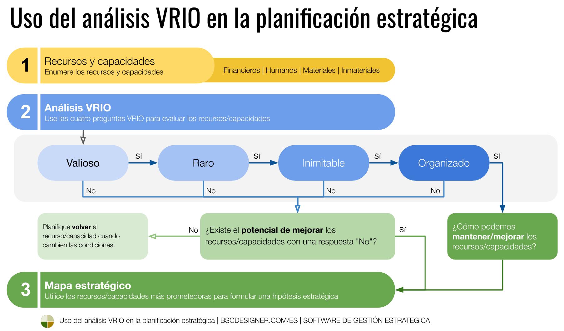 Uso de VRIO en la planificación estratégica