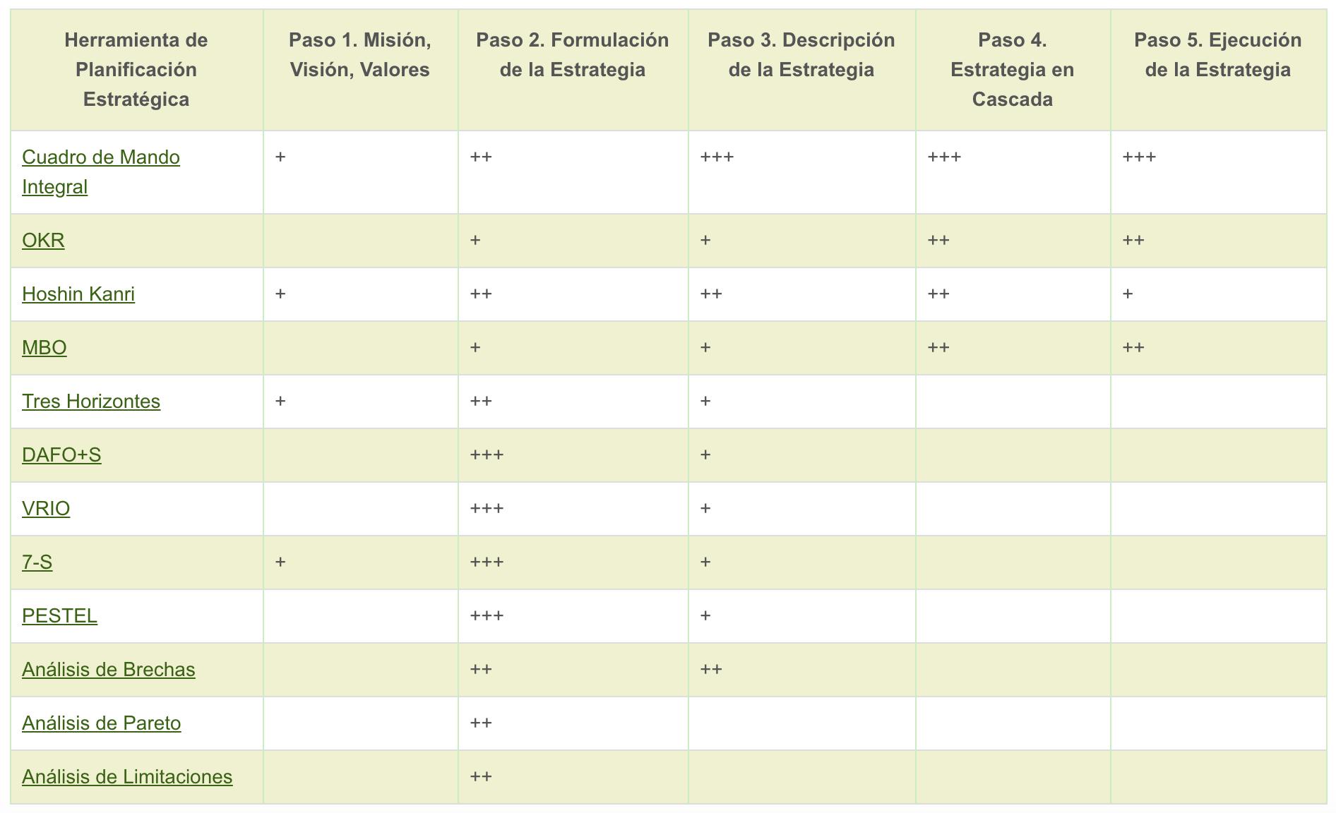 Tabla comparativa de marcos de planificación estratégica
