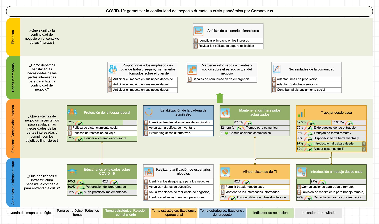 COVID 19 - Plantilla de mapa estratégico para responder al Coronavirus