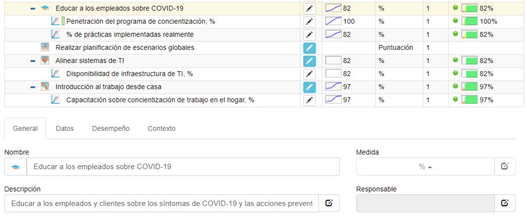 KPI que hace seguimiento a la educación de los empleados sobre COVID-19