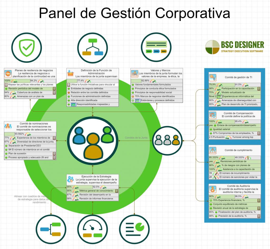 KPIs del panel de gestion corporativa