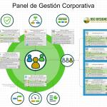 Panel de Gobierno Corporativo con KPIs
