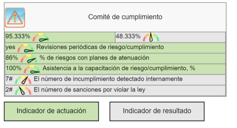 KPIs para el Comité de Cumplimiento