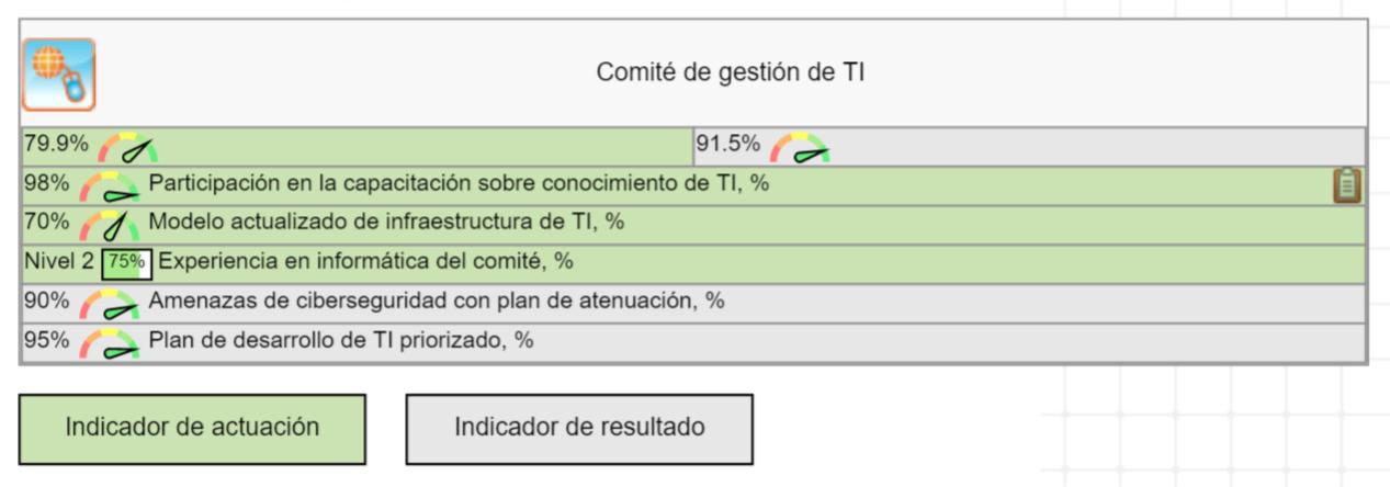Métricas de actuación y de resultado para el comité de gestión de TI