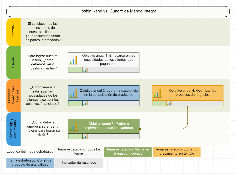 Metas anuales de Hoshin Kanri en el cuadro de mando integral