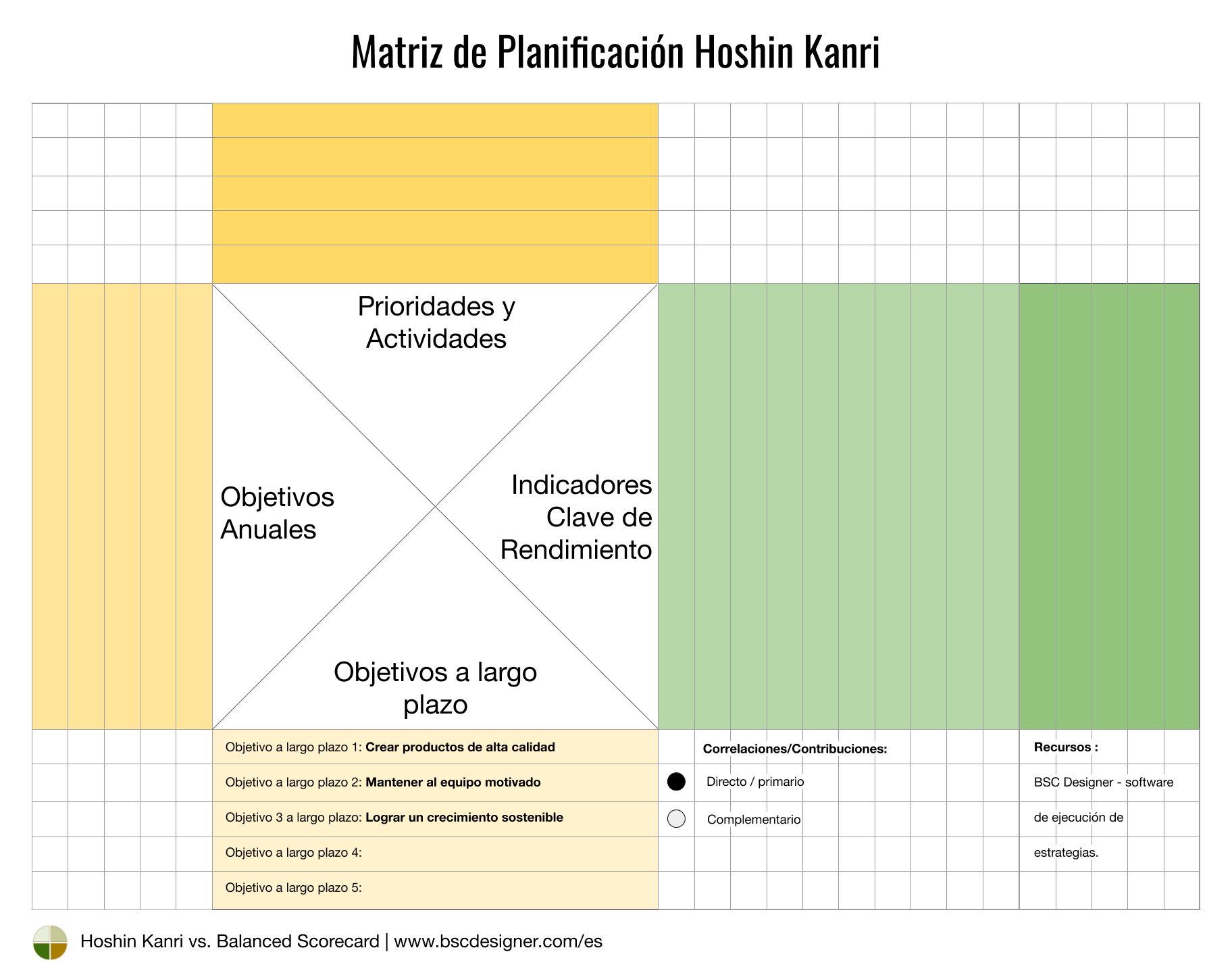 Matriz Hoshin Kanri - Objetivos a largo plazo