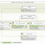 Mapa de proceso para evento en línea