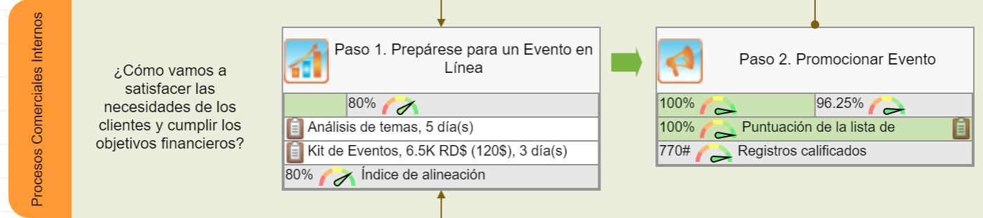 Objetivos internos para el evento en línea - Paso 1 y Paso 2