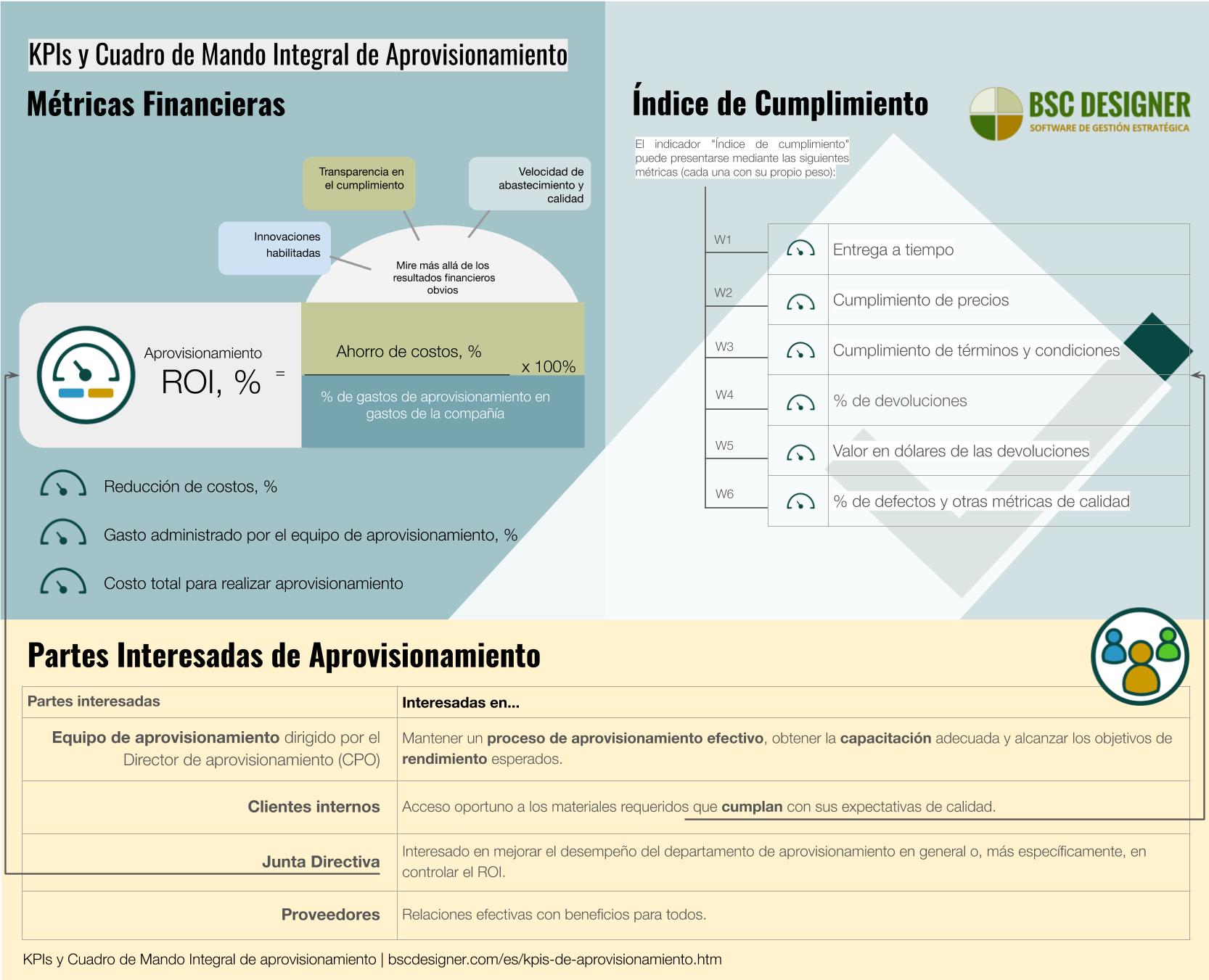 KPIs y Cuadro de Mando de aprovisionamiento o de aprovisionamiento