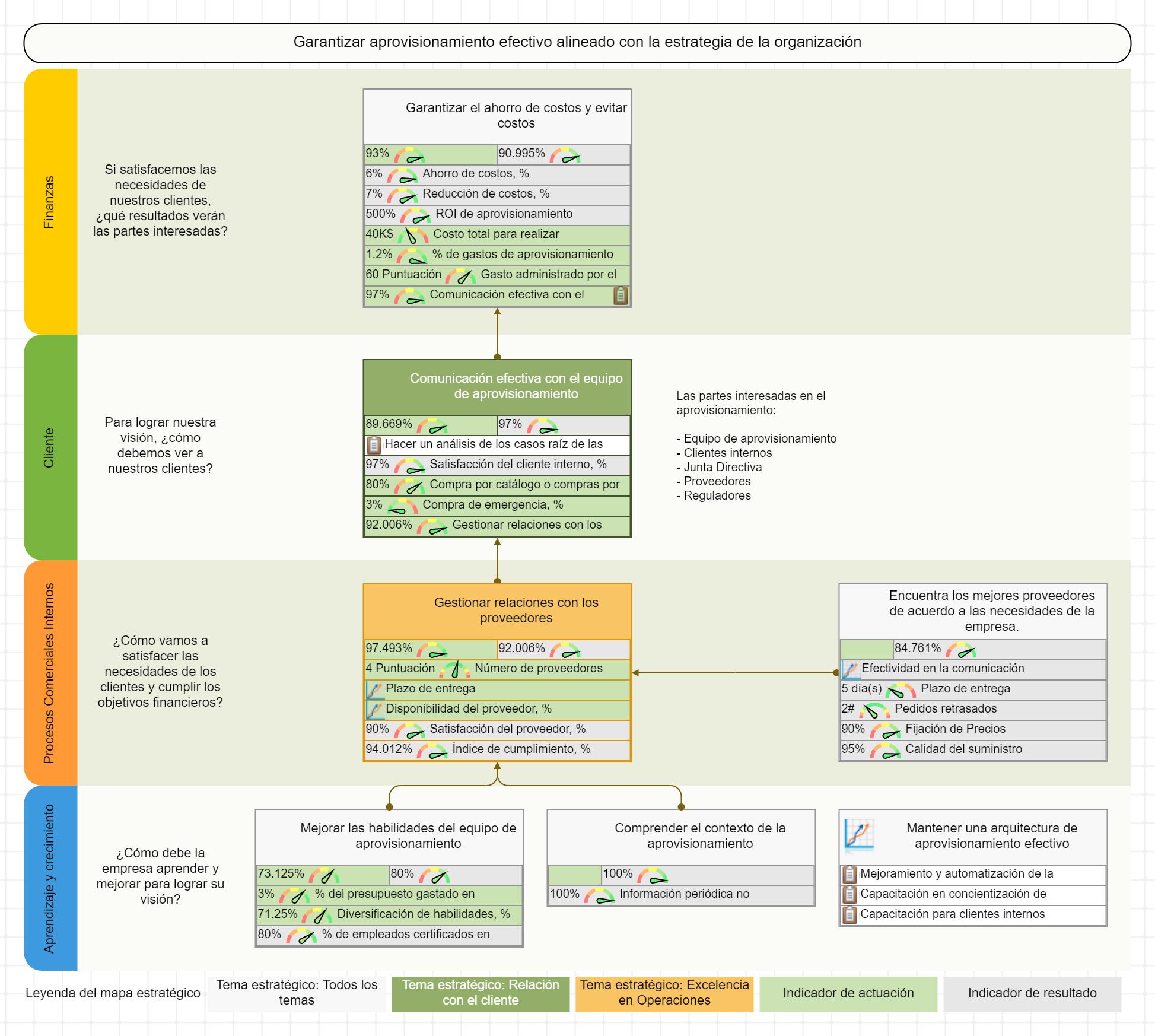 Mapa estratégico para aprovisionamiento