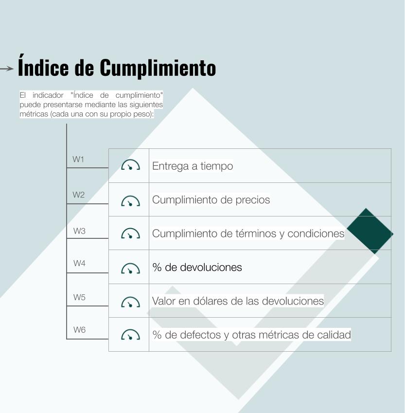 Índice de cumplimiento de adquisiciones e indicadores
