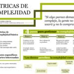Métricas de Complejidad: 4 pasos para gestionar la complejidad
