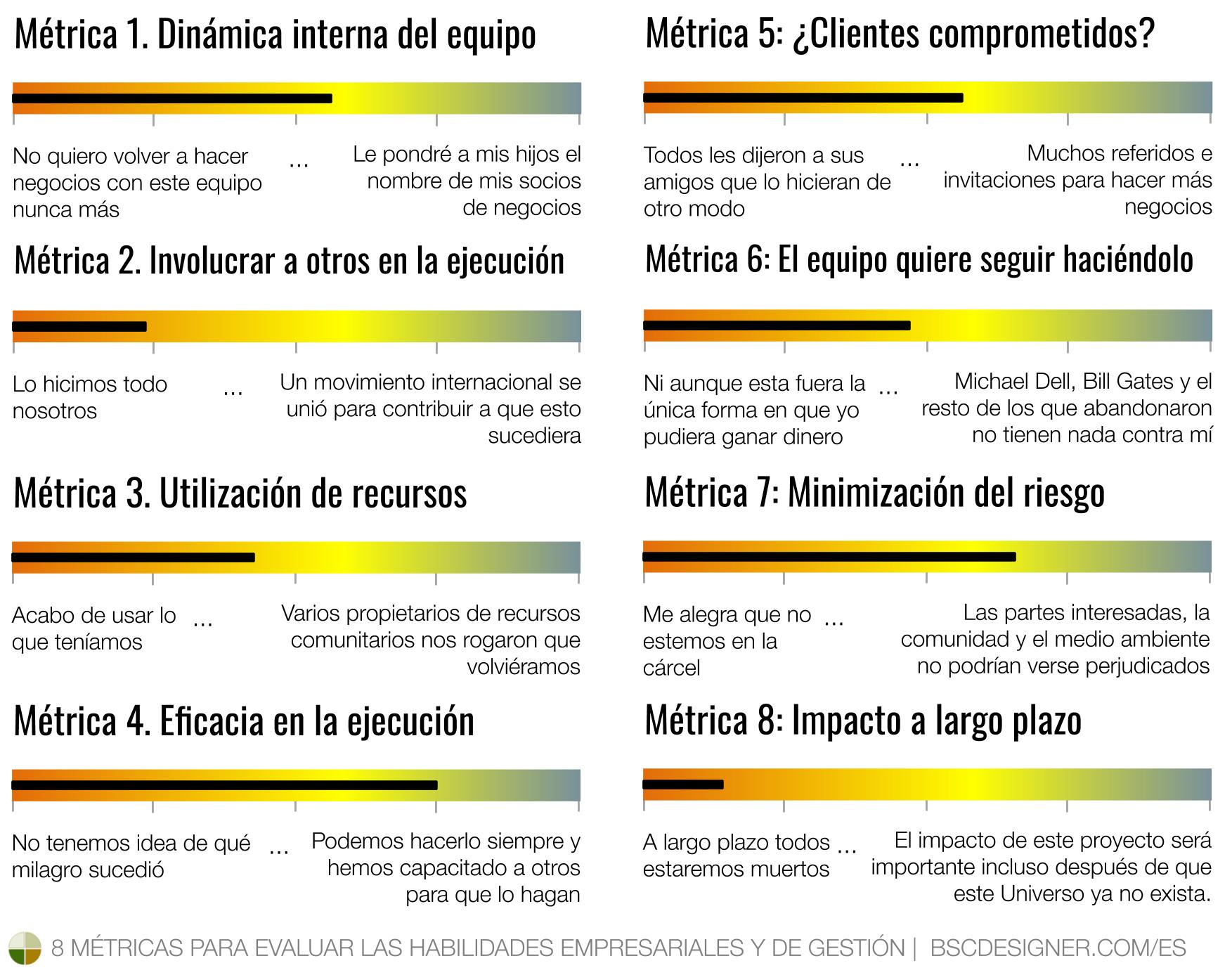 8 Métricas para Evaluar las Habilidades Empresariales y de Gestión
