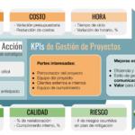KPIs para la gestión de proyectos