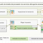 Procesar mapa para el cuello de botella del proveedor de servicios del agente aduanero