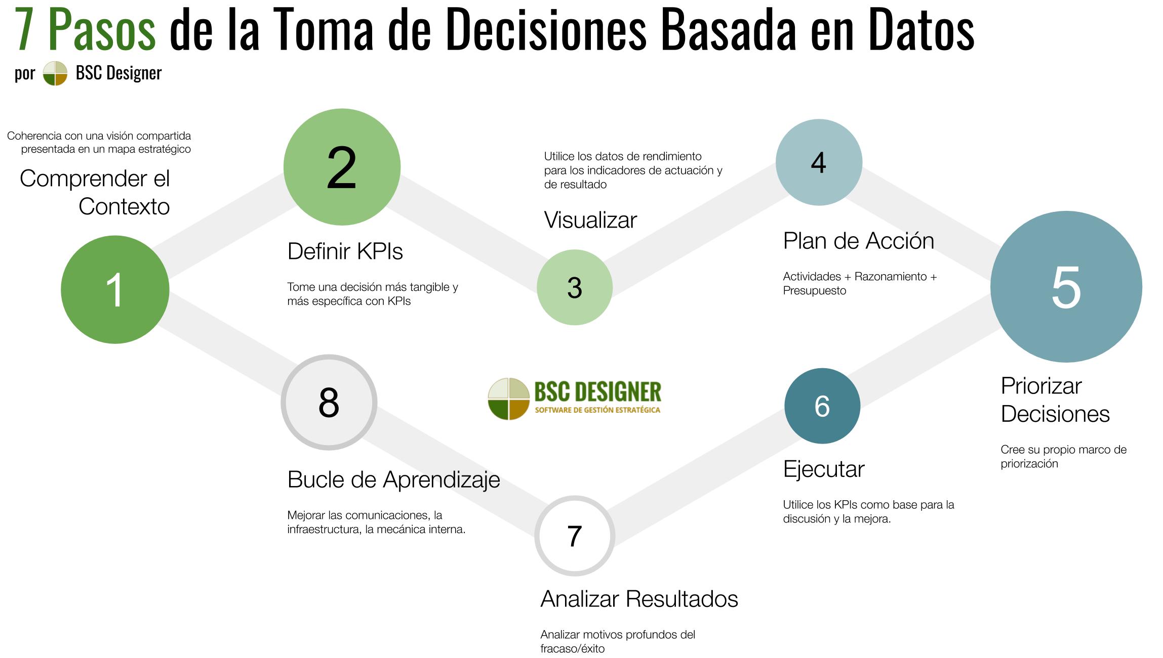 7 pasos de una decisión basada en datos