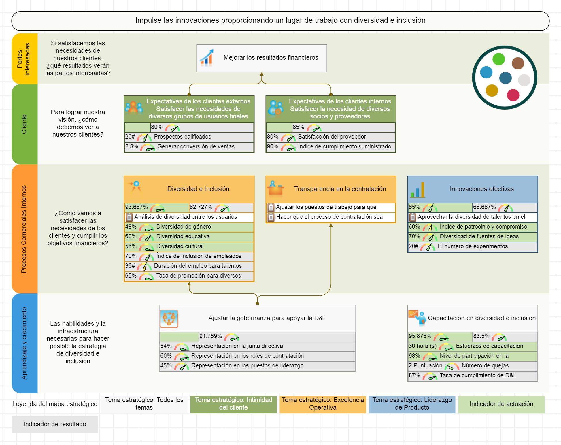 Mapa estratégico para diversidad e inclusión