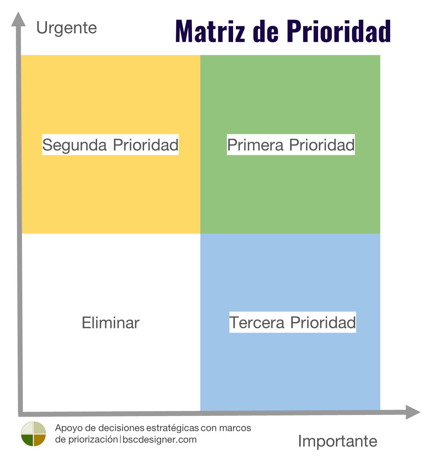 Matriz de Prioridad