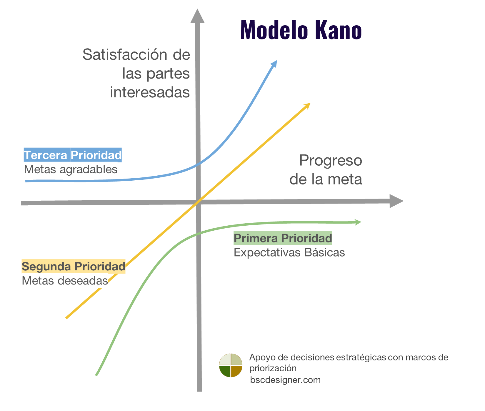 Gráfico del modelo Kano