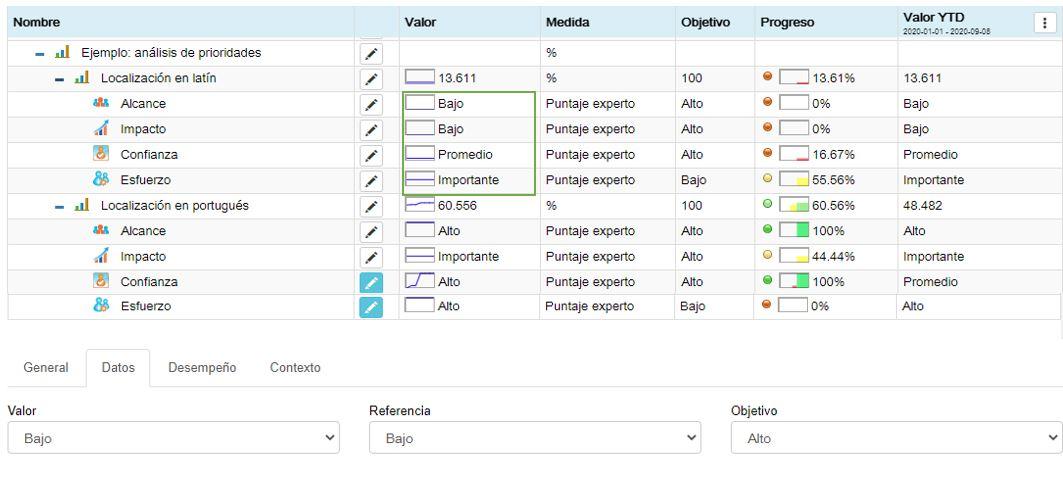 Puntuación de la opción de traducción al latín con el marco de priorización