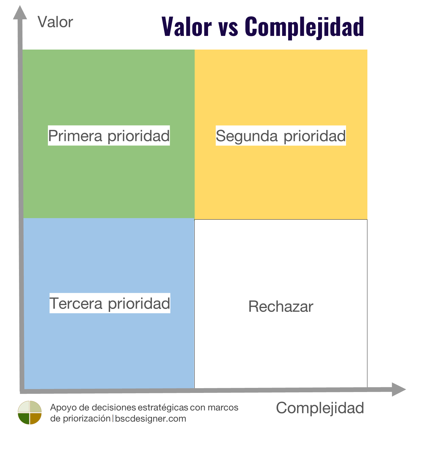 Matriz Valor vs. Complejidad