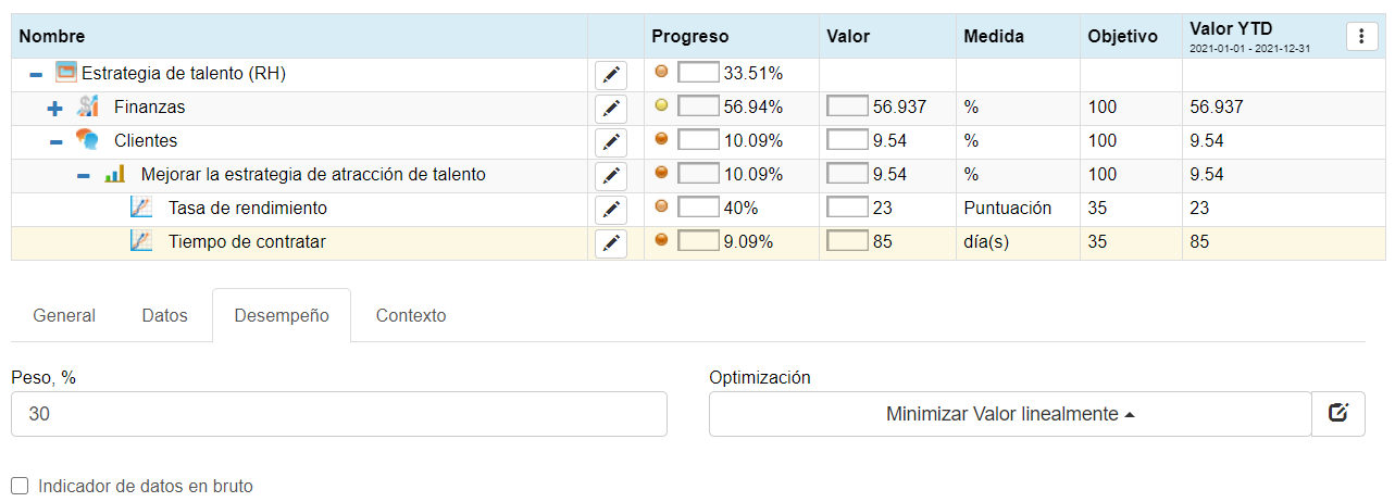 BSC Designer software does all necessary calculations of the KPI scorecard