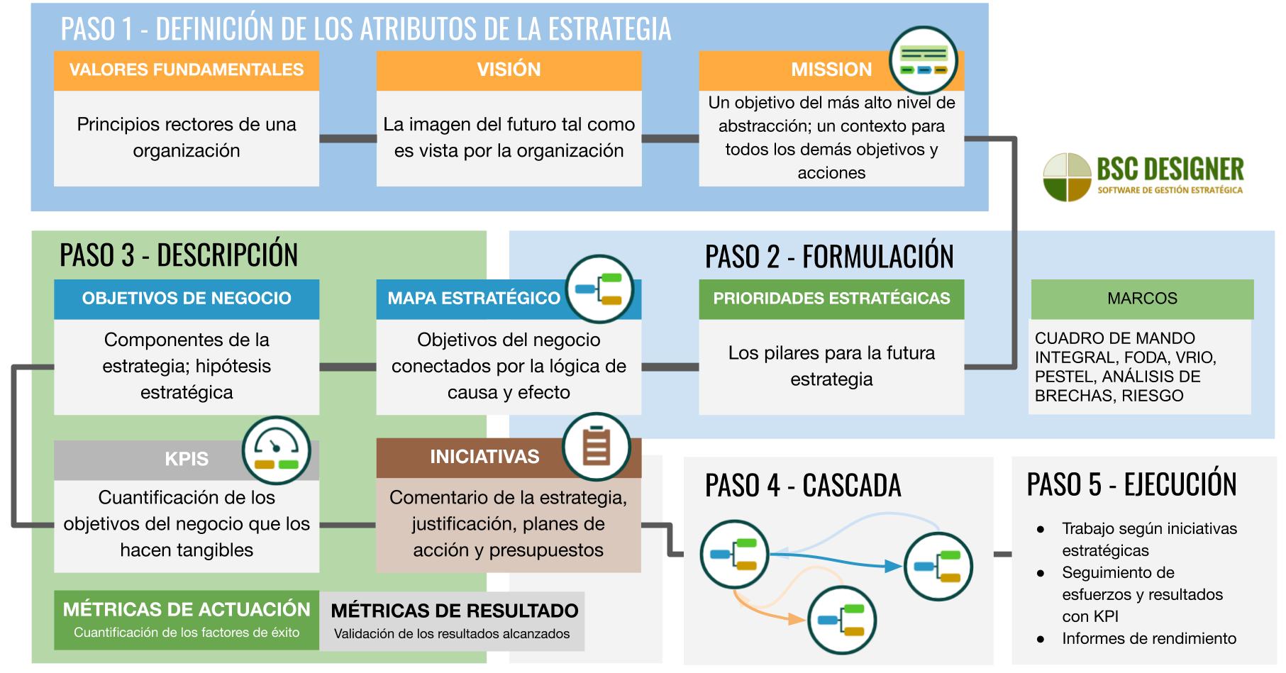 5 pasos del proceso de planificación estratégica, desde definir valores, visión y misión hasta describir la estrategia en mapas estratégicos con objetivos de negocios, KPIs e iniciativas.